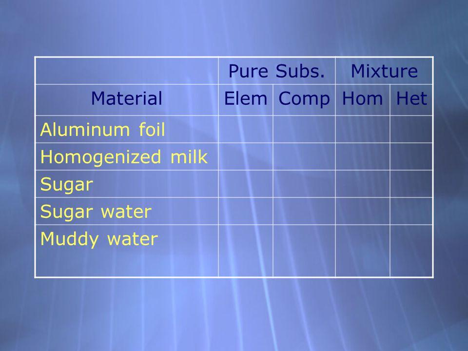 Pure Subs.Mixture MaterialElemCompHomHet Aluminum foil Homogenized milk Sugar Sugar water Muddy water