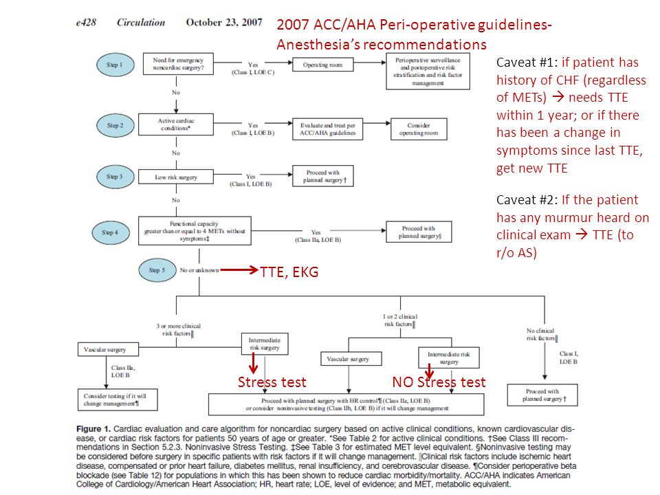 2007 ACC/AHA Peri-operative guidelines- Anesthesia's recommendations TTE, EKG Stress testNO Stress test Caveat #1: if patient has history of CHF (rega