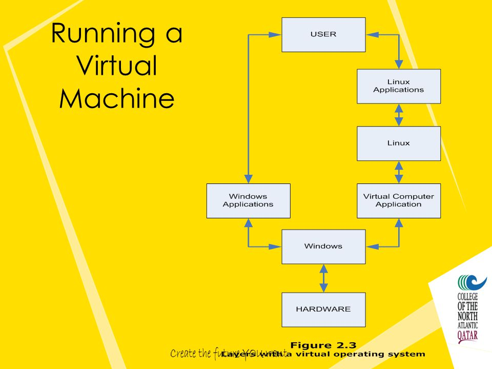 Running a Virtual Machine