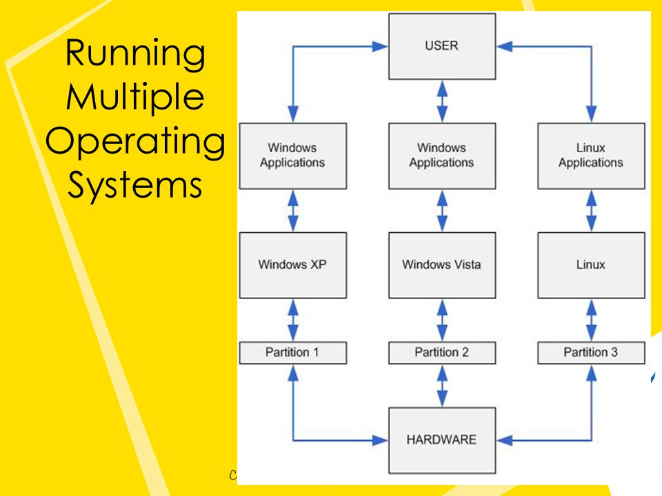 Running Multiple Operating Systems