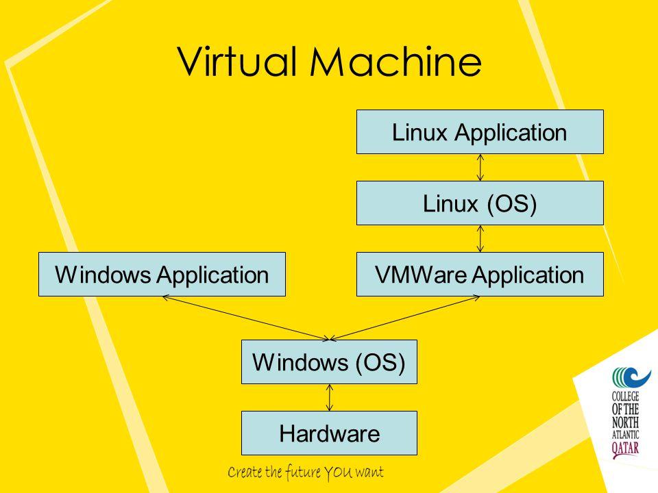 Virtual Machine Hardware Windows (OS) Windows ApplicationVMWare Application Linux (OS) Linux Application