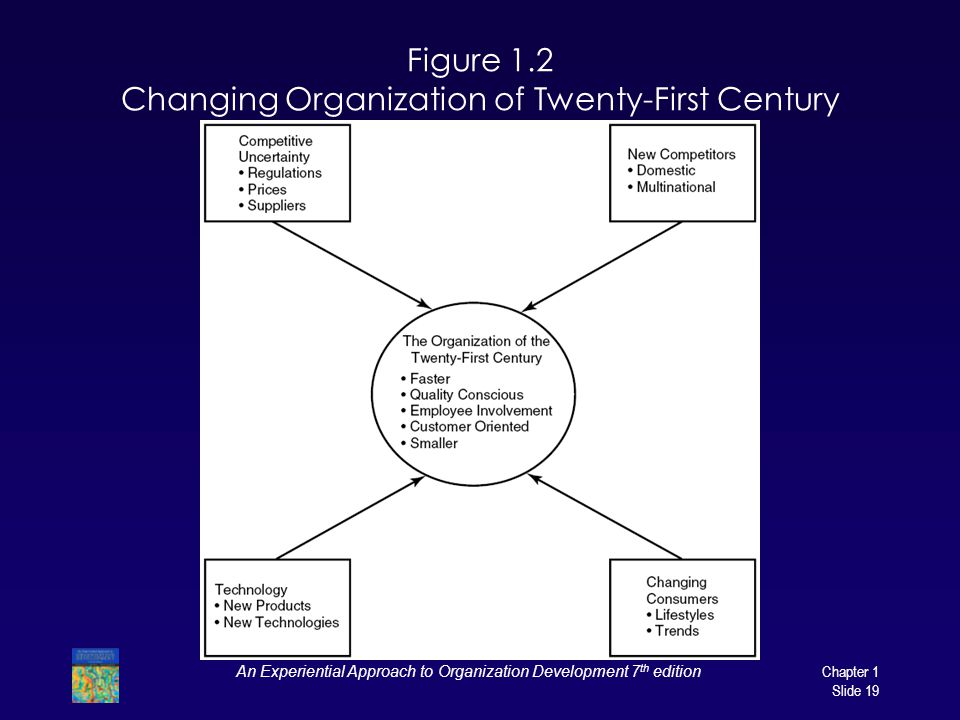 An Experiential Approach to Organization Development 7 th edition Chapter 1 Slide 19 Figure 1.2 Changing Organization of Twenty-First Century