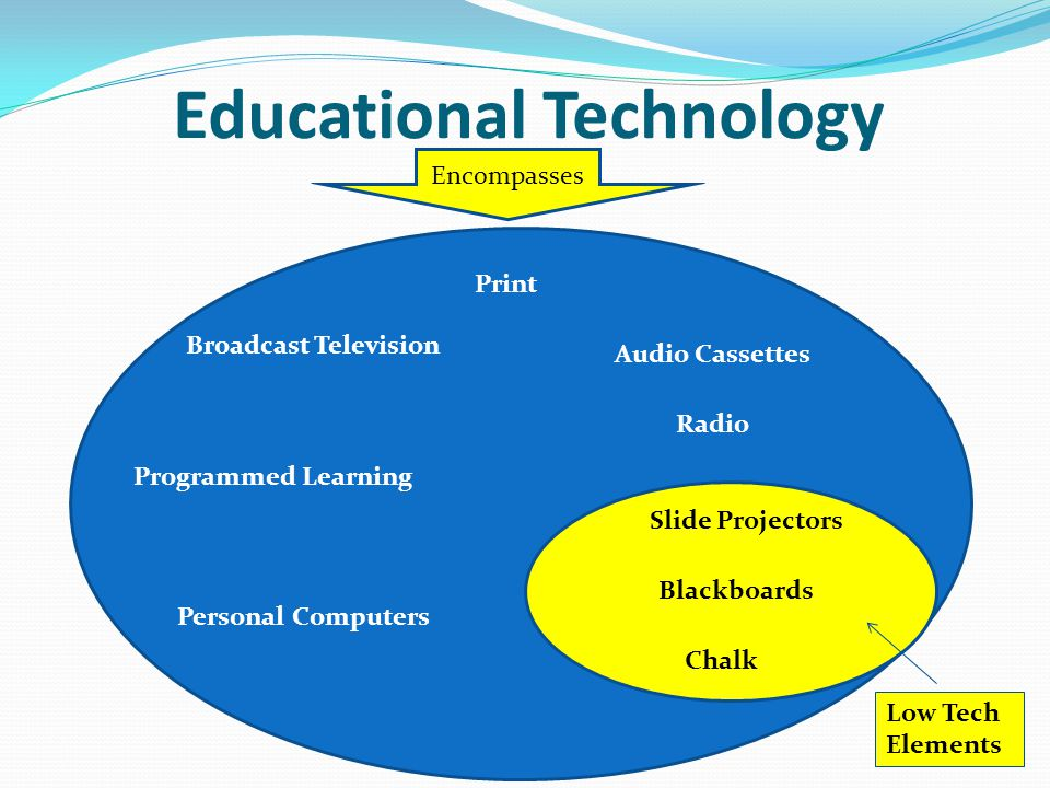 Blackboard and Chalk The most important innovation in the 20 th century: Cheap, readily available, portable Low to no maintenance Mastered by anyone who possesses basic literacy Useful at all levels of education Primary Secondary Post-Secondary