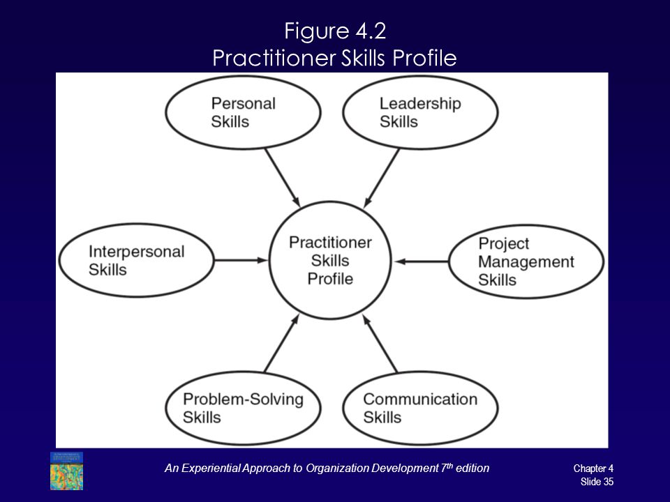 An Experiential Approach to Organization Development 7 th edition Chapter 4 Slide 35 Figure 4.2 Practitioner Skills Profile