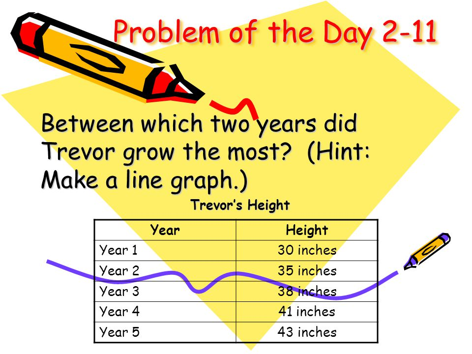 Problem of the Day 2-11 Between which two years did Trevor grow the most? (Hint: Make a line graph.) Trevor's Height YearHeight Year 130 inches Year 2