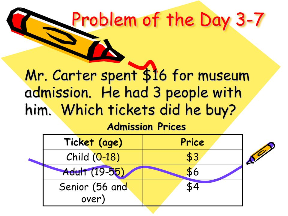 Problem of the Day 3-7 Mr. Carter spent $16 for museum admission. He had 3 people with him. Which tickets did he buy? Admission Prices Ticket (age)Pri