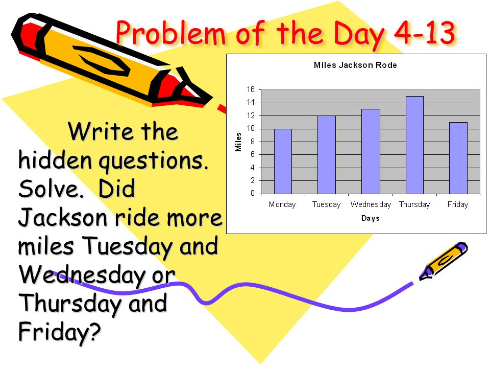Problem of the Day 4-13 Write the hidden questions. Solve. Did Jackson ride more miles Tuesday and Wednesday or Thursday and Friday?