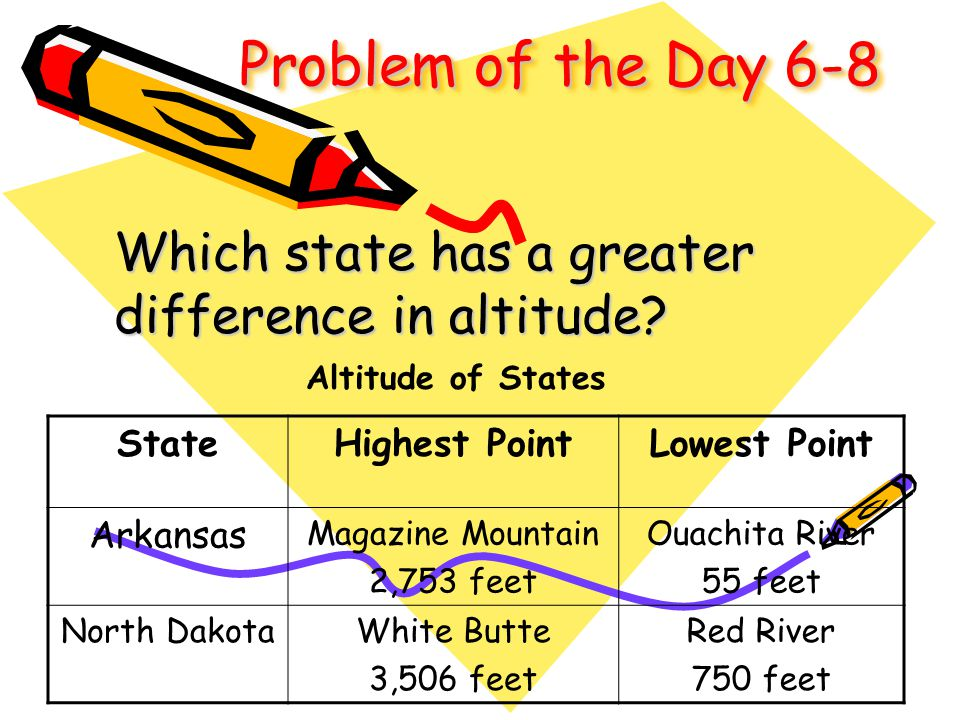 Problem of the Day 6-8 Which state has a greater difference in altitude? StateHighest PointLowest Point Arkansas Magazine Mountain 2,753 feet Ouachita