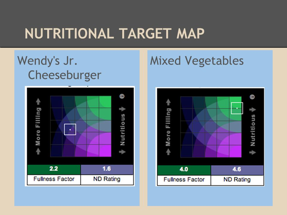 NUTRITIONAL TARGET MAP Wendy's Jr. Cheeseburger Mixed Vegetables