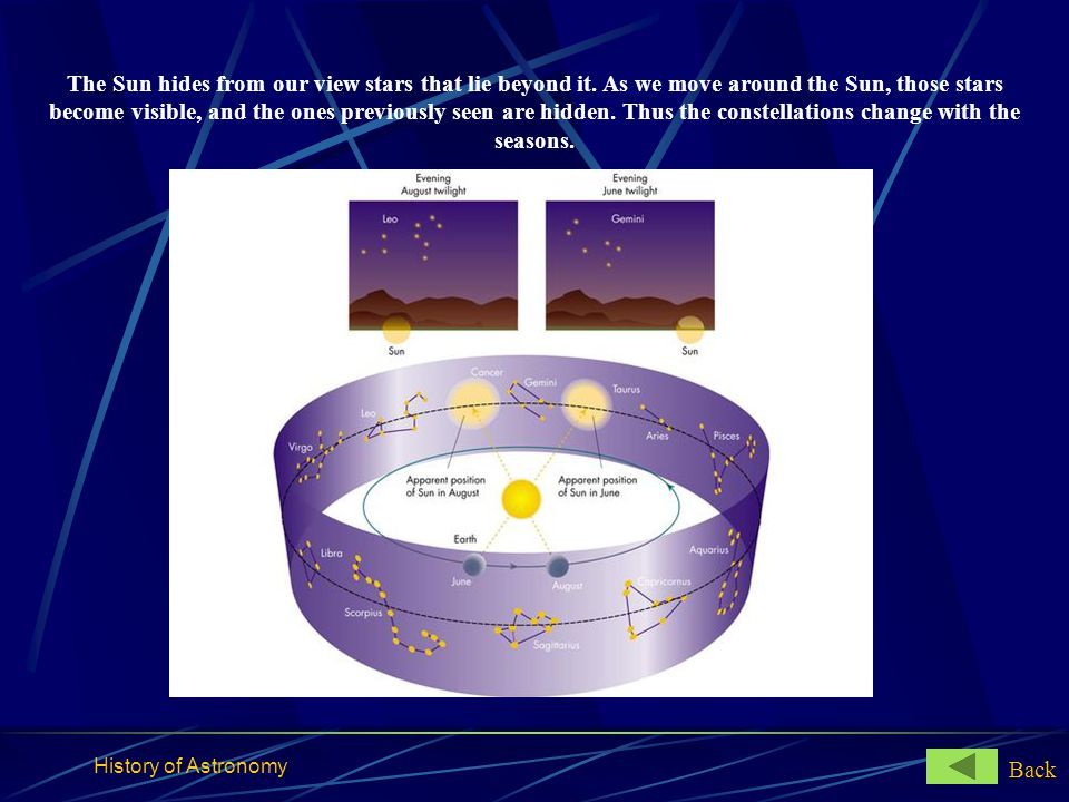 History of Astronomy The Sun hides from our view stars that lie beyond it. As we move around the Sun, those stars become visible, and the ones previou