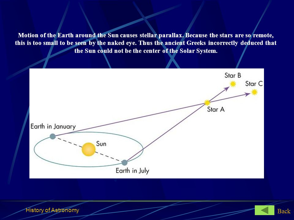 History of Astronomy Motion of the Earth around the Sun causes stellar parallax. Because the stars are so remote, this is too small to be seen by the