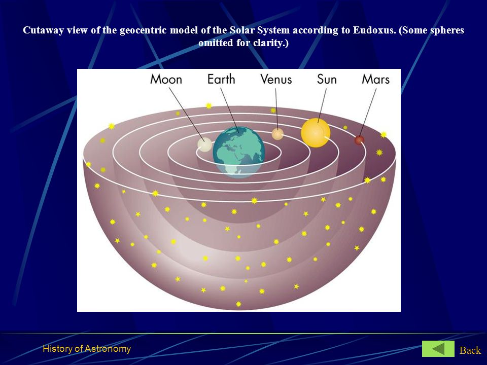 History of Astronomy Cutaway view of the geocentric model of the Solar System according to Eudoxus. (Some spheres omitted for clarity.) Back