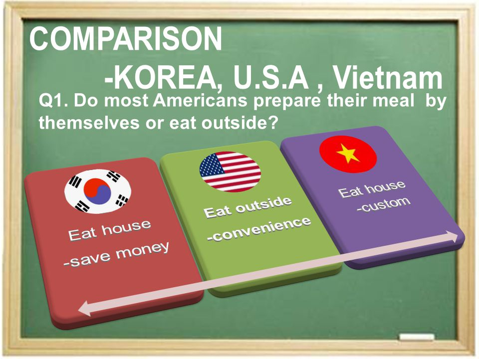 Q1. Do most Americans prepare their meal by themselves or eat outside