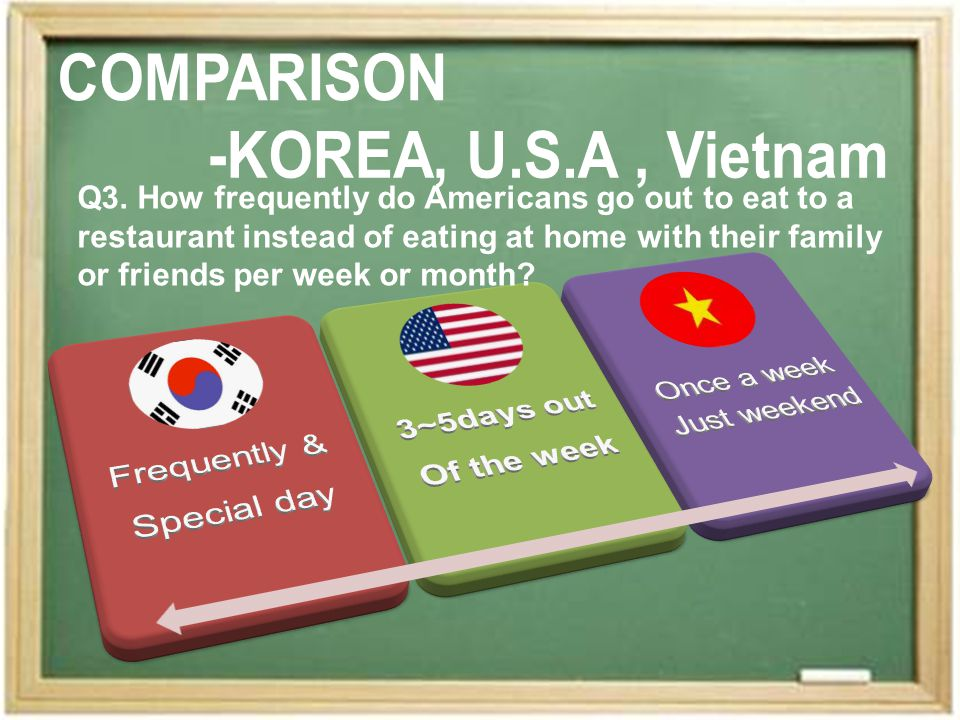 Q3. How frequently do Americans go out to eat to a restaurant instead of eating at home with their family or friends per week or month?