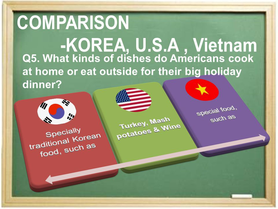 Q5. What kinds of dishes do Americans cook at home or eat outside for their big holiday dinner