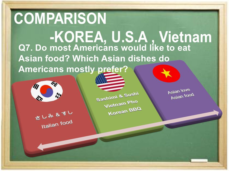 Q7. Do most Americans would like to eat Asian food Which Asian dishes do Americans mostly prefer