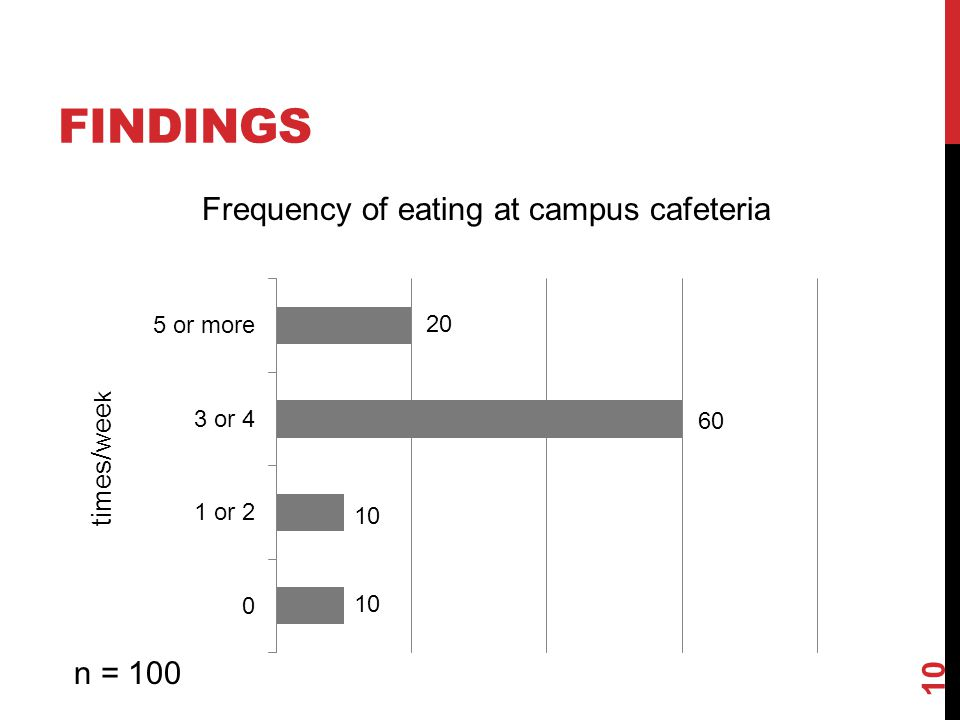 FINDINGS 10 20 60 10 Frequency of eating at campus cafeteria times/wee k n = 100