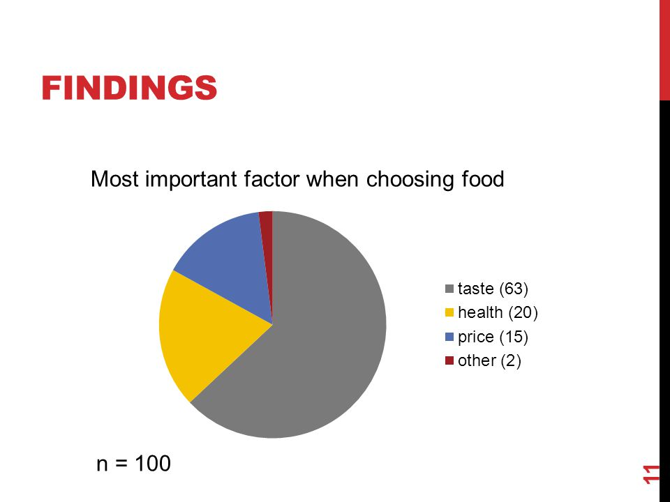 FINDINGS 11 Most important factor when choosing food n = 100