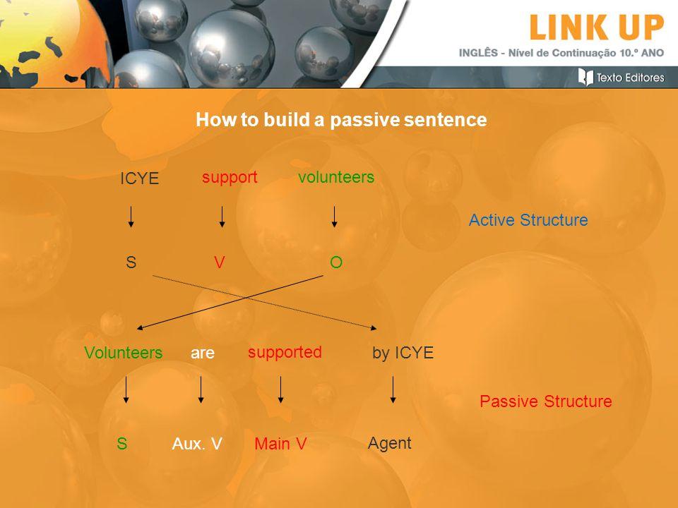 How to build a passive sentence ICYE S support V volunteers O Active Structure Volunteersare supported by ICYE SAux. VMain V Agent Passive Structure