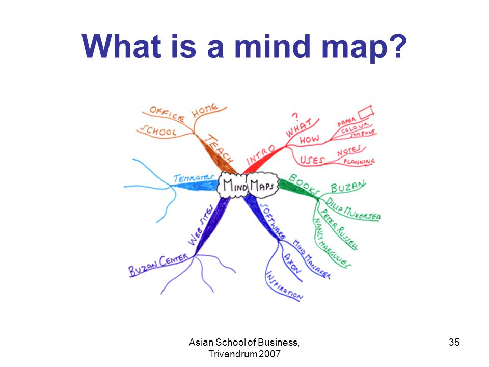 Asian School of Business, Trivandrum 2007 35 What is a mind map?