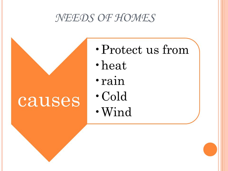 VARIATIONS IN HOMES Reasons of variations Requireme nt of the family Place/cityClimateMoney Material available
