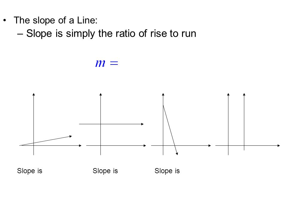 The slope of a Line: –Slope is simply the ratio of rise to run Slope is positive Slope is zero Slope is negativeNo Slope