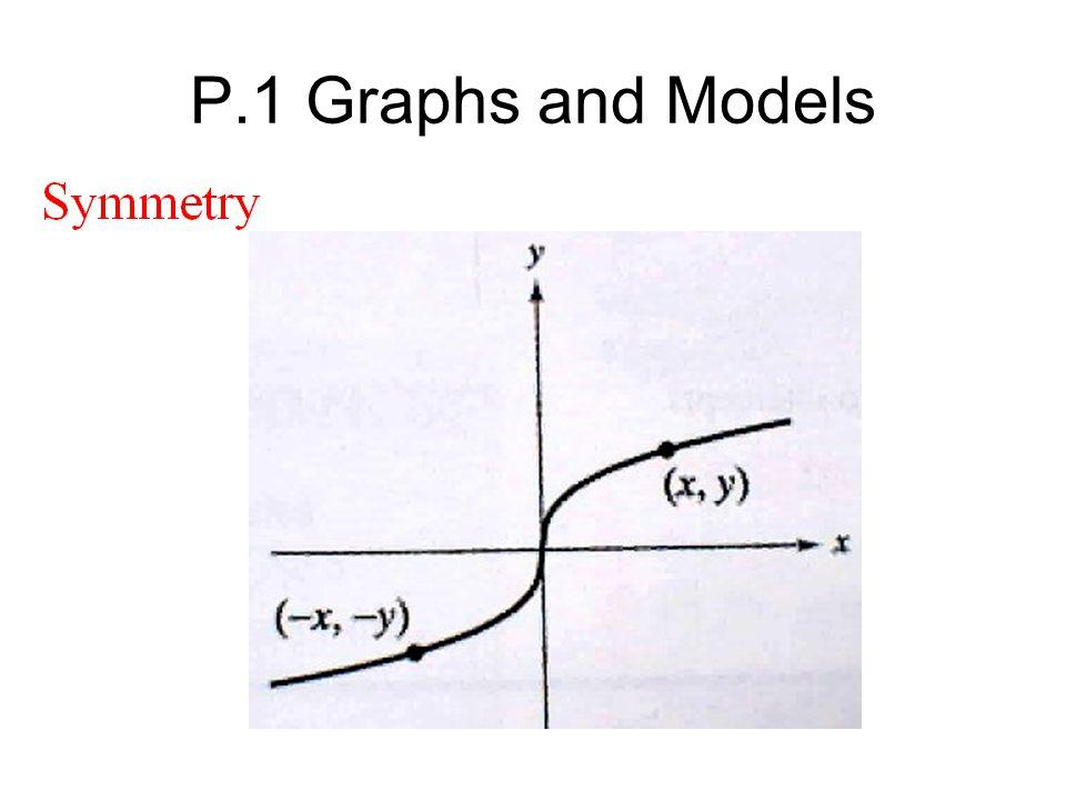 P.1 Graphs and Models p. 6