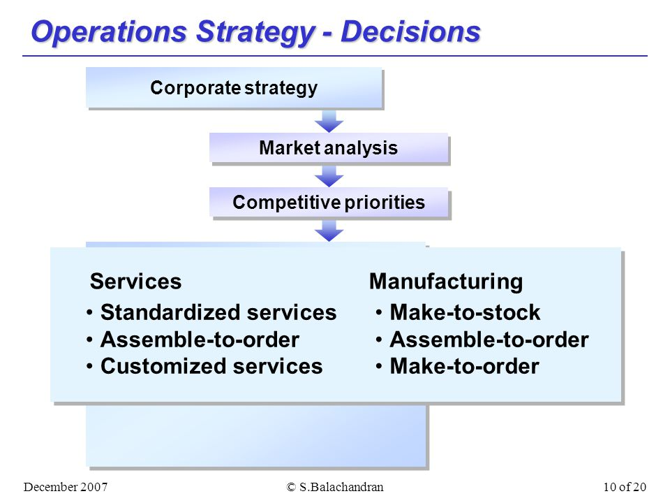 December 2007© S.Balachandran10 of 20 Operations Strategy - Decisions Market analysis Competitive priorities Corporate strategy Operations strategy ServicesManufacturing Standardized services Assemble-to-order Customized services Make-to-stock Assemble-to-order Make-to-order