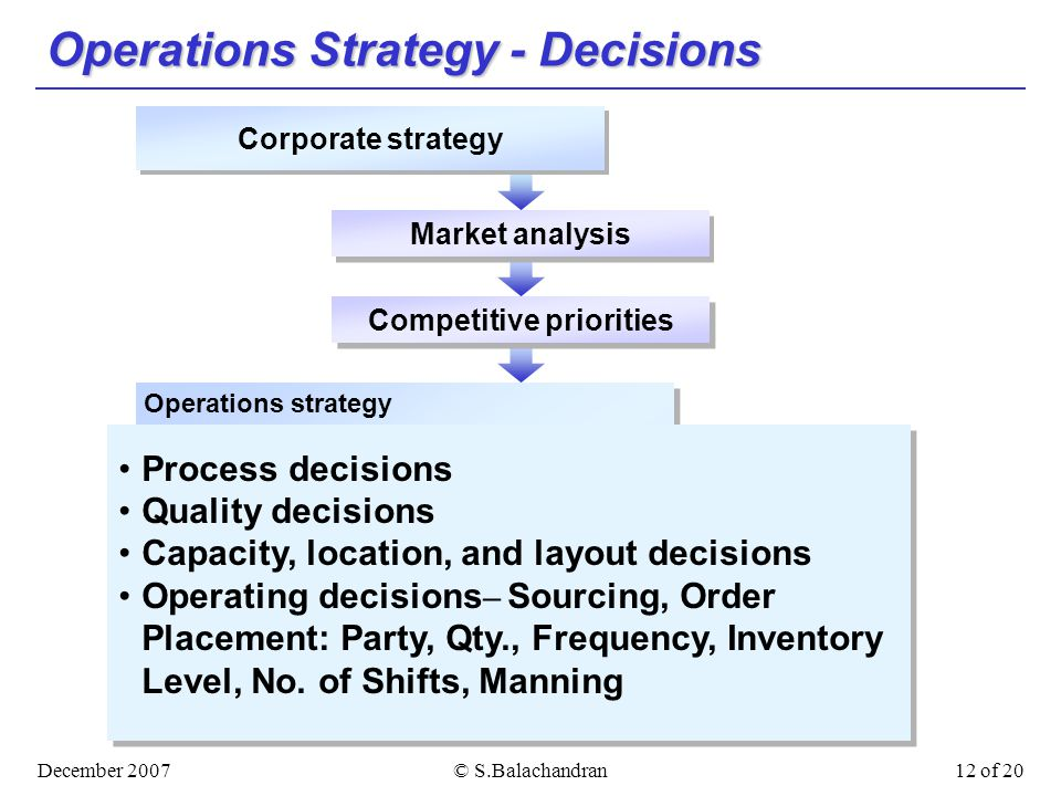 December 2007© S.Balachandran12 of 20 Operations Strategy - Decisions Market analysis Competitive priorities Corporate strategy Operations strategy Services Manufacturing Standardized services Assemble-to-order Customized services Make-to-stock Assemble-to-order Make-to-order Process decisions Quality decisions Capacity, location, and layout decisions Operating decisions – Sourcing, Order Placement: Party, Qty., Frequency, Inventory Level, No.