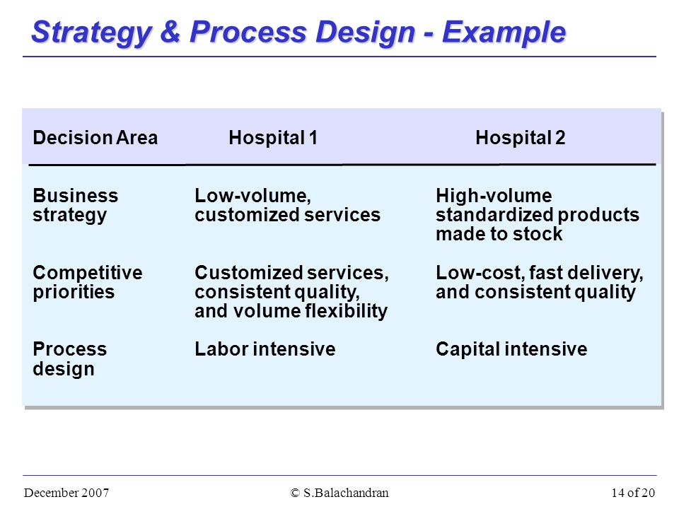 December 2007© S.Balachandran14 of 20 Strategy & Process Design - Example Decision AreaHospital 1Hospital 2 BusinessLow-volume,High-volume strategycustomized services standardized products made to stock CompetitiveCustomized services,Low-cost, fast delivery, prioritiesconsistent quality, and consistent quality and volume flexibility ProcessLabor intensiveCapital intensive design