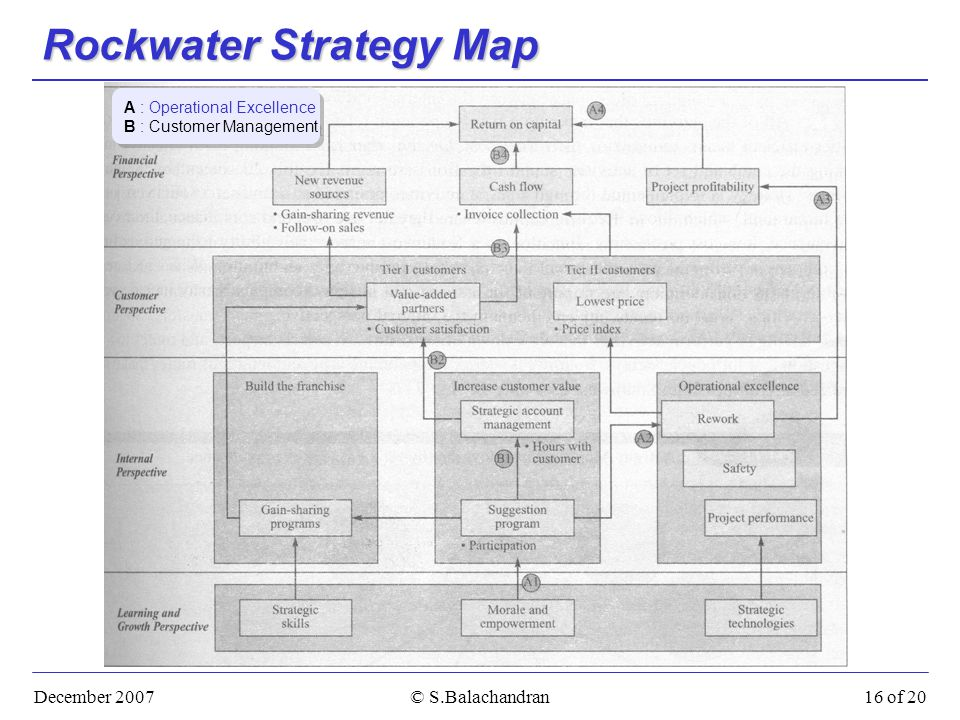 December 2007© S.Balachandran16 of 20 Rockwater Strategy Map A : Operational Excellence B : Customer Management A : Operational Excellence B : Customer Management