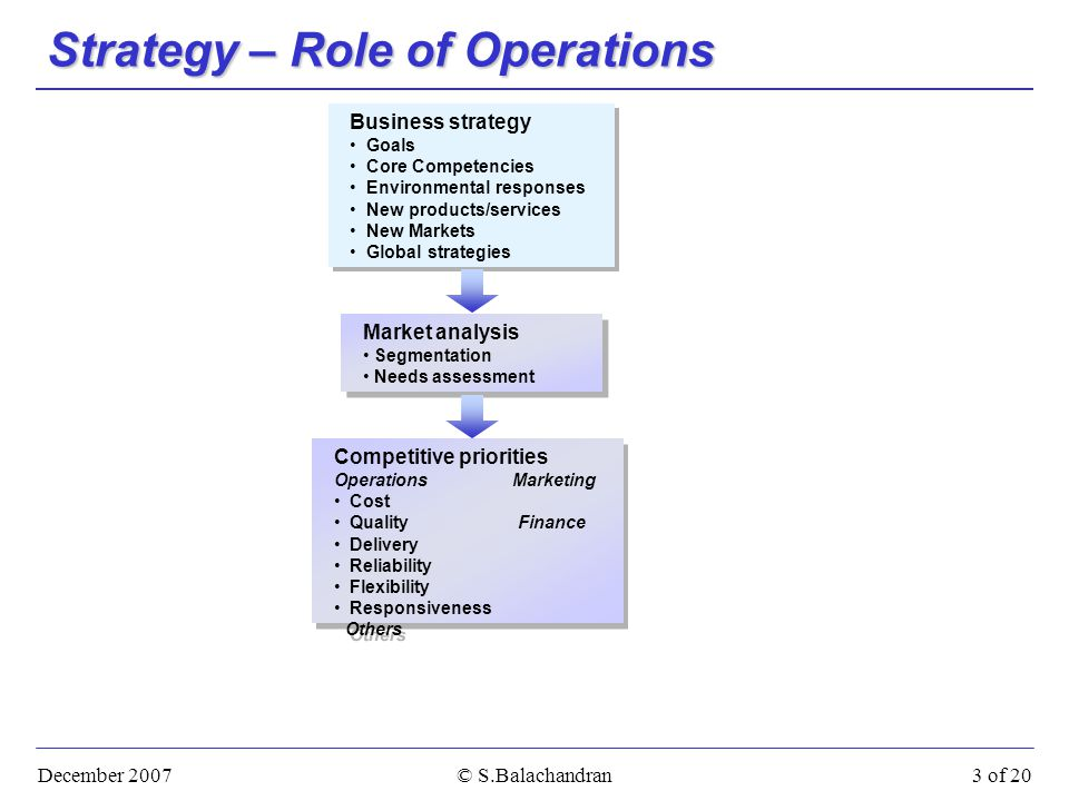 December 2007© S.Balachandran3 of 20 Strategy – Role of Operations Business strategy Goals Core Competencies Environmental responses New products/services New Markets Global strategies Business strategy Goals Core Competencies Environmental responses New products/services New Markets Global strategies Market analysis Segmentation Needs assessment Market analysis Segmentation Needs assessment Competitive priorities Operations Marketing Cost Quality Finance Delivery Reliability Flexibility Responsiveness Others Competitive priorities Operations Marketing Cost Quality Finance Delivery Reliability Flexibility Responsiveness Others
