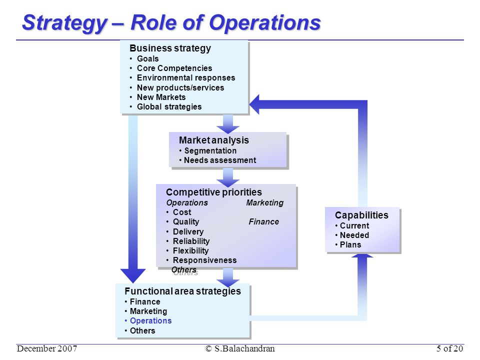 December 2007© S.Balachandran5 of 20 Strategy – Role of Operations Functional area strategies Finance Marketing Operations Others Functional area strategies Finance Marketing Operations Others Business strategy Goals Core Competencies Environmental responses New products/services New Markets Global strategies Business strategy Goals Core Competencies Environmental responses New products/services New Markets Global strategies Market analysis Segmentation Needs assessment Market analysis Segmentation Needs assessment Competitive priorities Operations Marketing Cost Quality Finance Delivery Reliability Flexibility Responsiveness Others Competitive priorities Operations Marketing Cost Quality Finance Delivery Reliability Flexibility Responsiveness Others Capabilities Current Needed Plans Capabilities Current Needed Plans