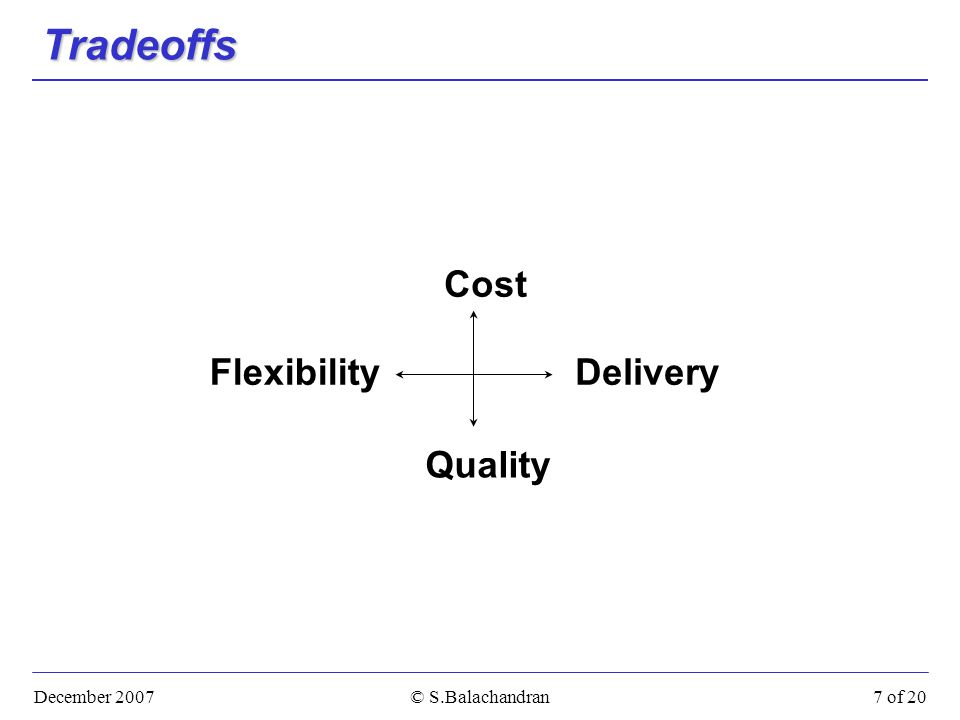 December 2007© S.Balachandran7 of 20 Tradeoffs Cost Quality DeliveryFlexibility