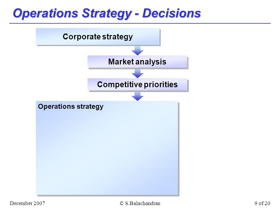 December 2007© S.Balachandran9 of 20 Operations Strategy - Decisions Market analysis Competitive priorities Corporate strategy Operations strategy