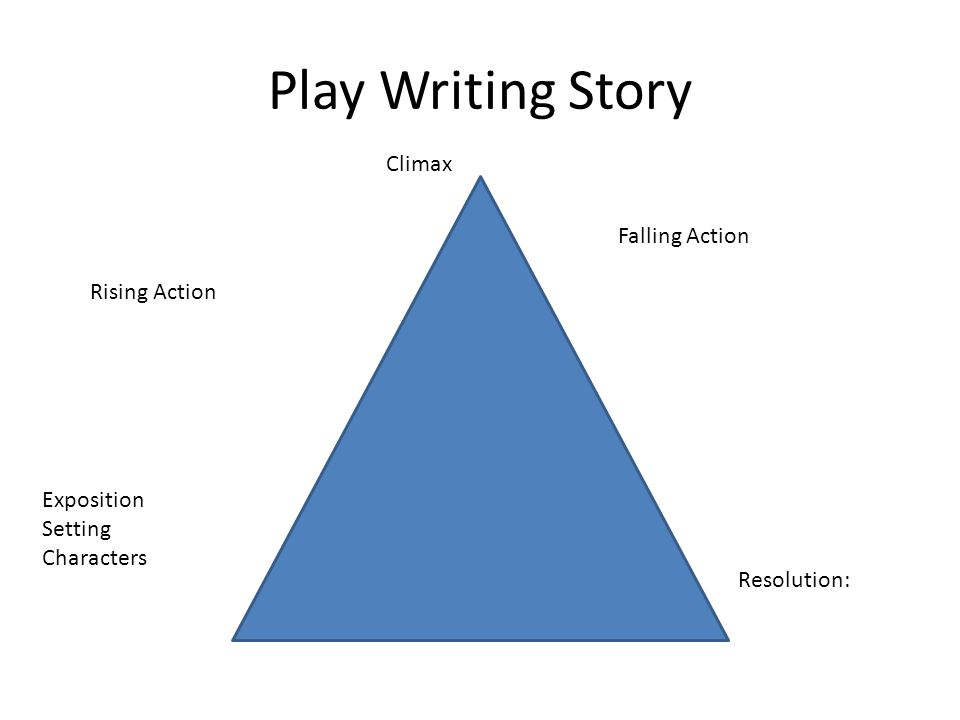 Play Writing Story Exposition Setting Characters Rising Action Climax Falling Action Resolution: