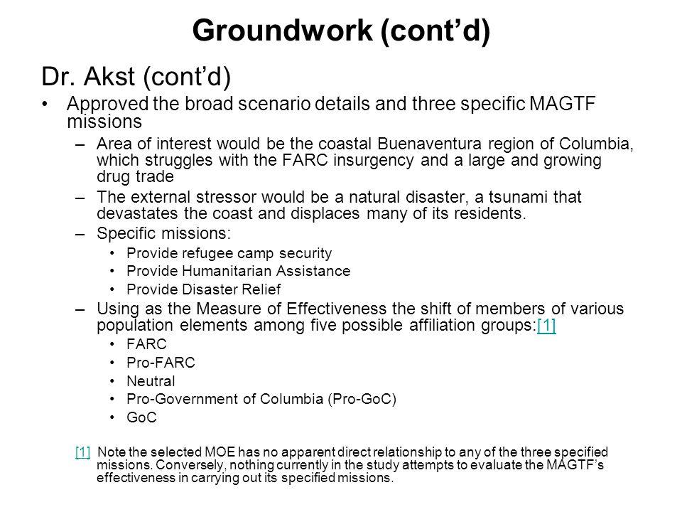 Groundwork (cont'd) Dr.