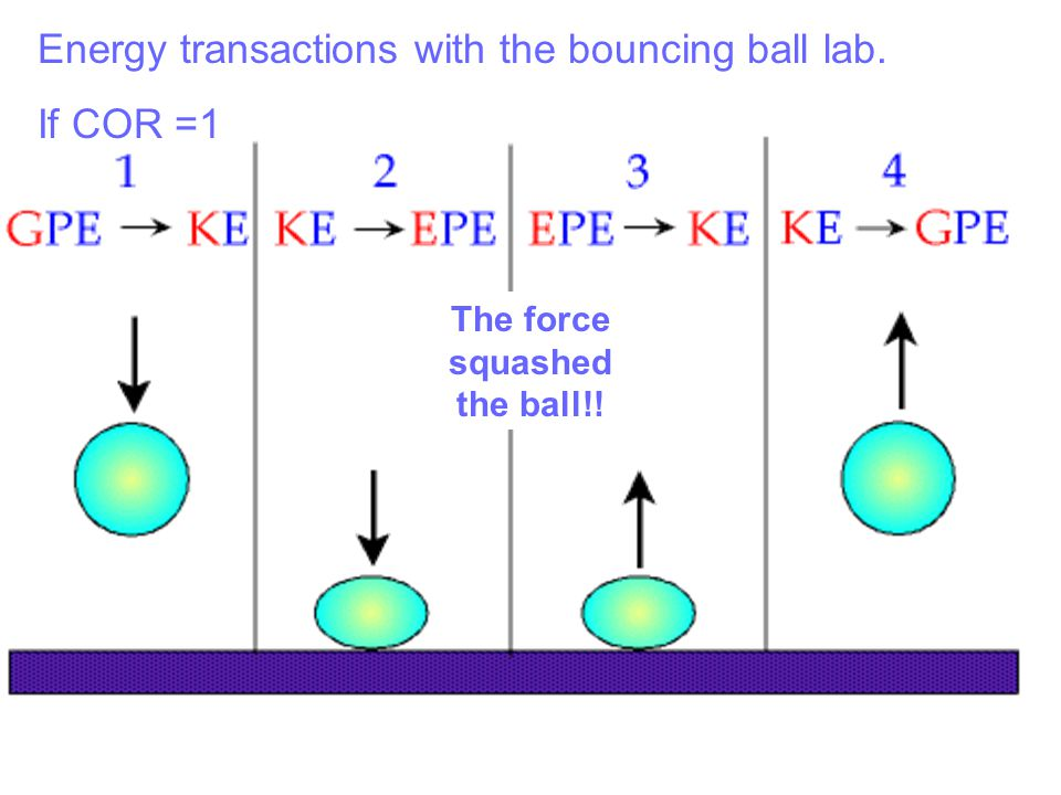Energy transactions with the bouncing ball lab. If COR =1 The force squashed the ball!!