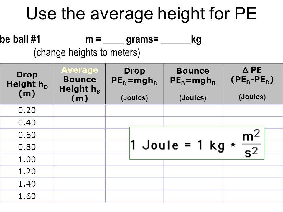 Use the average height for PE Describe ball #1m = ____ grams= ______kg (change heights to meters) Drop Height h D (m) Average Bounce Height h B (m) Drop PE D =mgh D (Joules) Bounce PE B =mgh B (Joules) Δ PE (PE B -PE D ) (Joules) 0.20 0.40 0.60 0.80 1.00 1.20 1.40 1.60