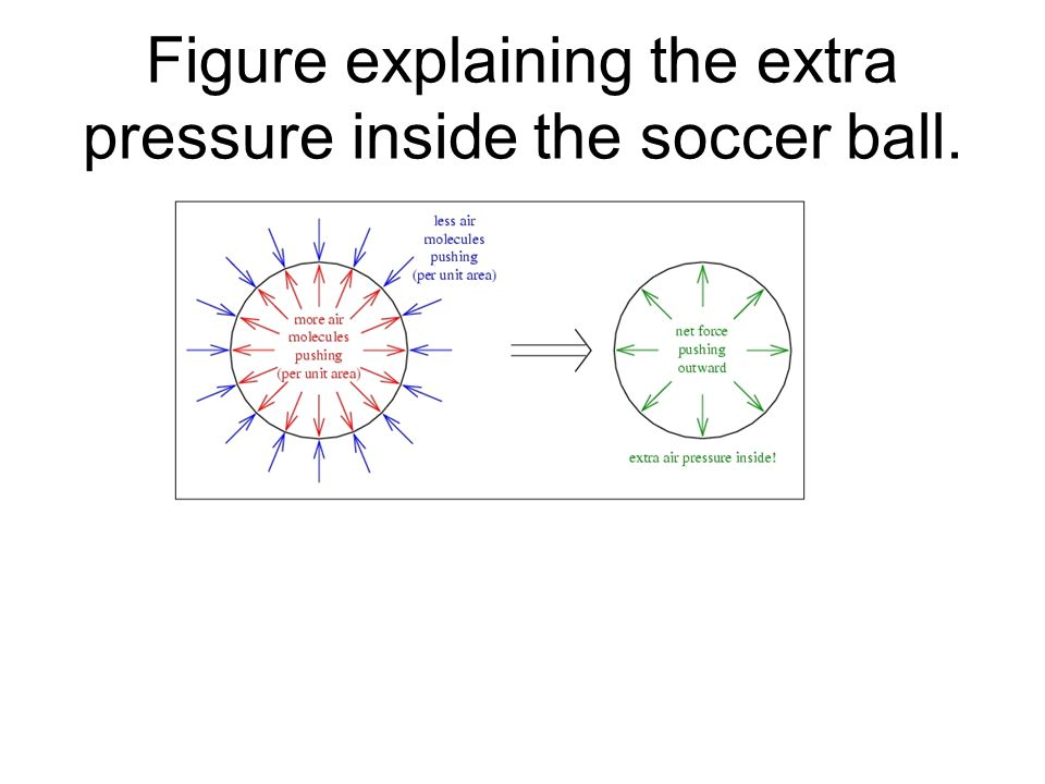 Figure explaining the extra pressure inside the soccer ball.