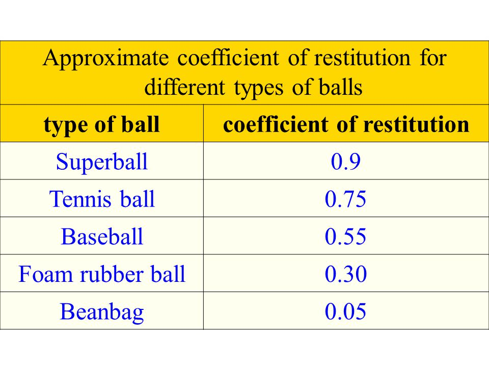 Approximate coefficient of restitution for different types of balls type of ballcoefficient of restitution Superball0.9 Tennis ball0.75 Baseball0.55 F