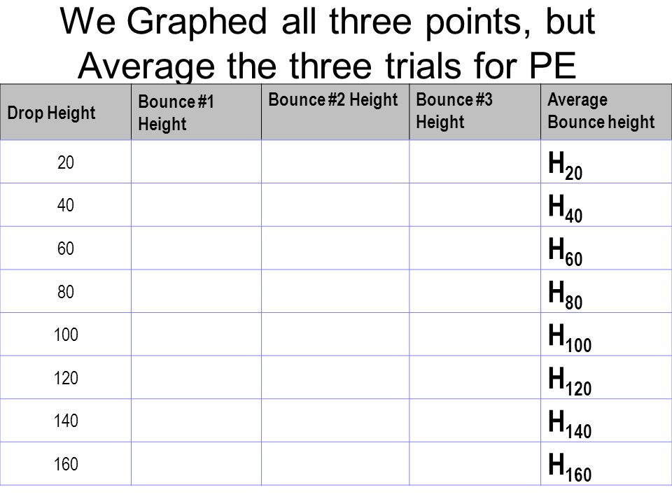 We Graphed all three points, but Average the three trials for PE Drop Height Bounce #1 Height Bounce #2 HeightBounce #3 Height Average Bounce height 2