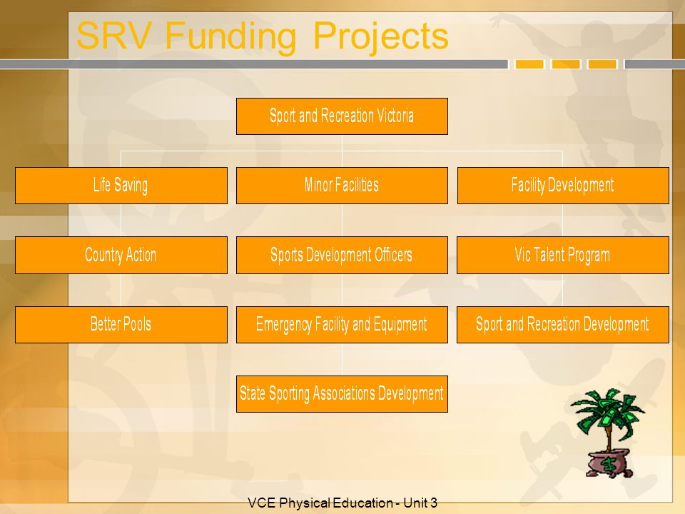 VCE Physical Education - Unit 3 SRV Funding Projects