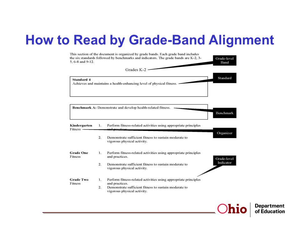 How to Read by Grade-Band Alignment