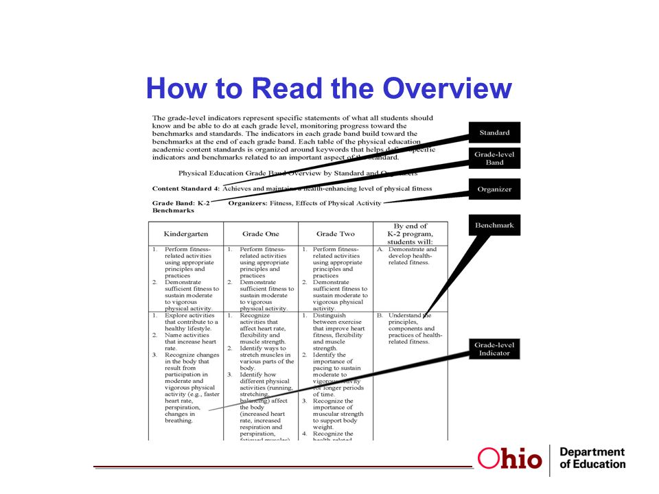 How to Read the Overview