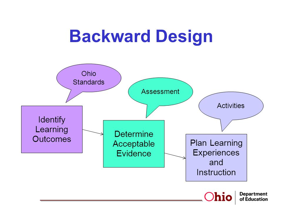 Backward Design Identify Learning Outcomes Plan Learning Experiences and Instruction Determine Acceptable Evidence Assessment Ohio Standards Activitie