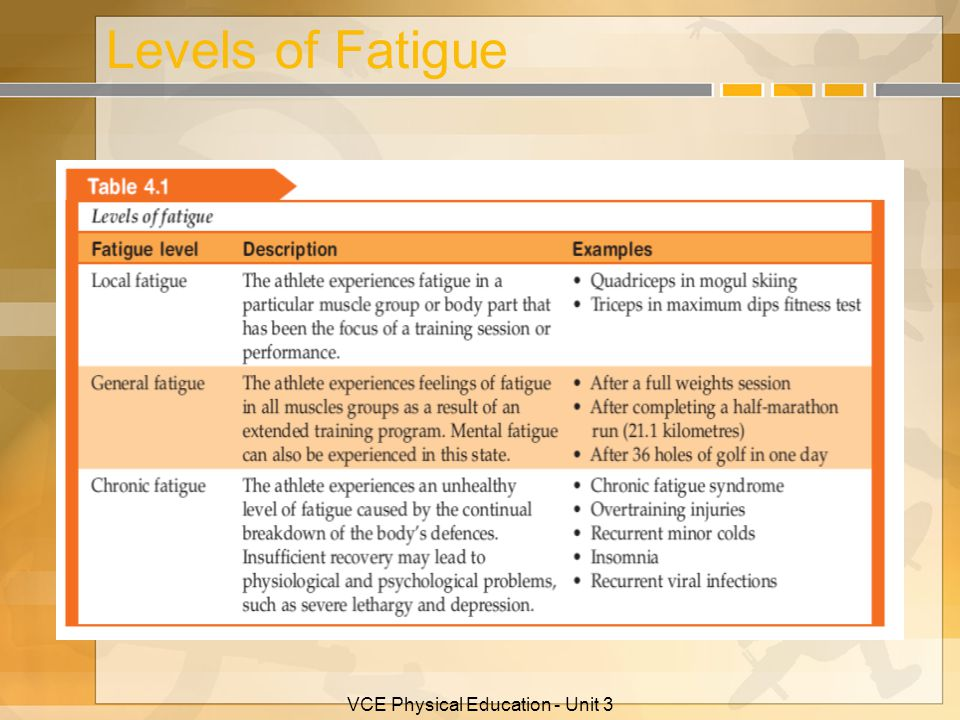 Causes of Fatigue Muscular Fatigue Mechanisms
