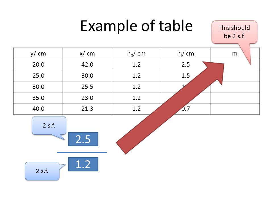 Example of table y/ cmx/ cmh 0 / cmh i / cmm 20.042.01.22.5 25.030.01.21.5 30.025.51.21.1 35.023.01.20.9 40.021.31.20.7 2.5 1.2 2 s.f. This should be