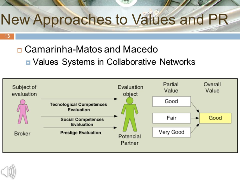 13  Camarinha-Matos and Macedo  Values Systems in Collaborative Networks New Approaches to Values and PR