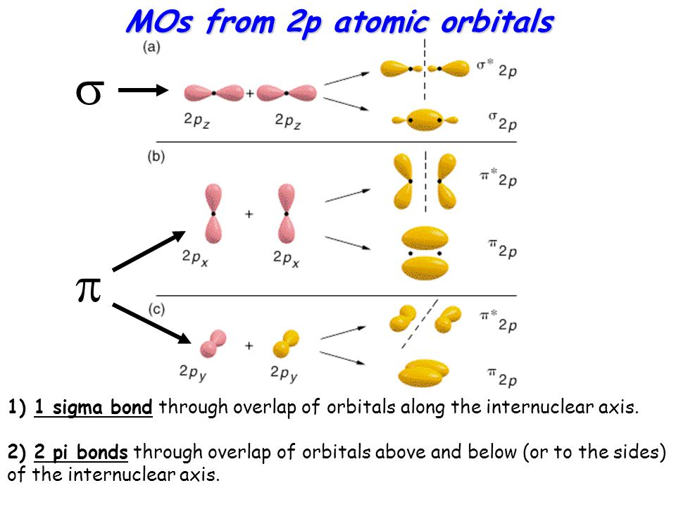 MOs from 2p atomic orbitals 1) 1 sigma bond through overlap of orbitals along the internuclear axis.